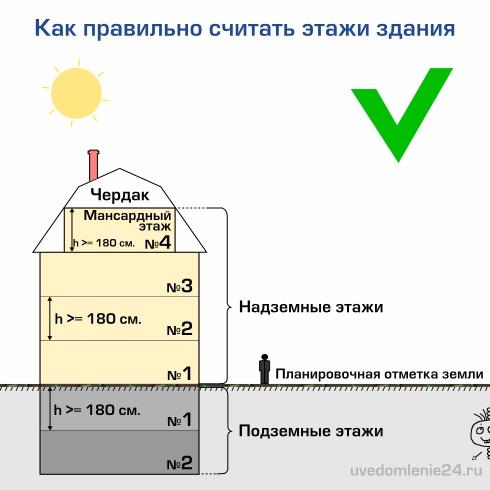 Как правильно посчитать количество этажей