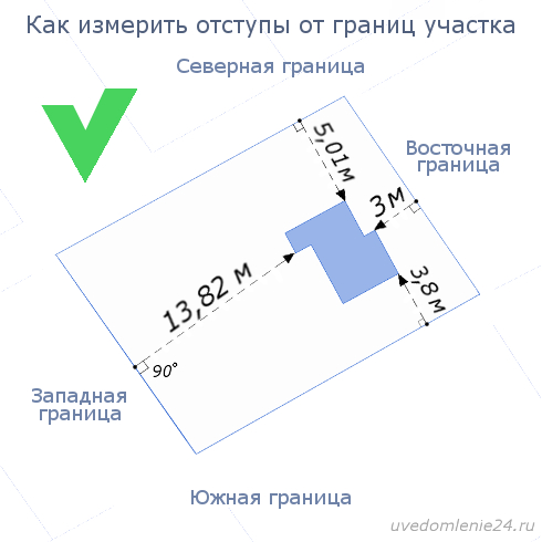 Как правильно измерить отступы от границ земельного участка